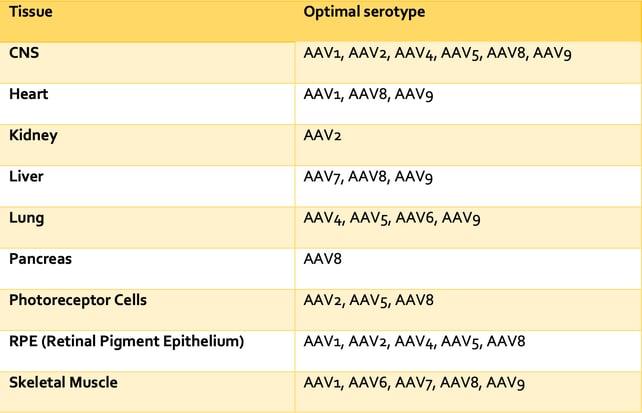 AAV-Table-2-1