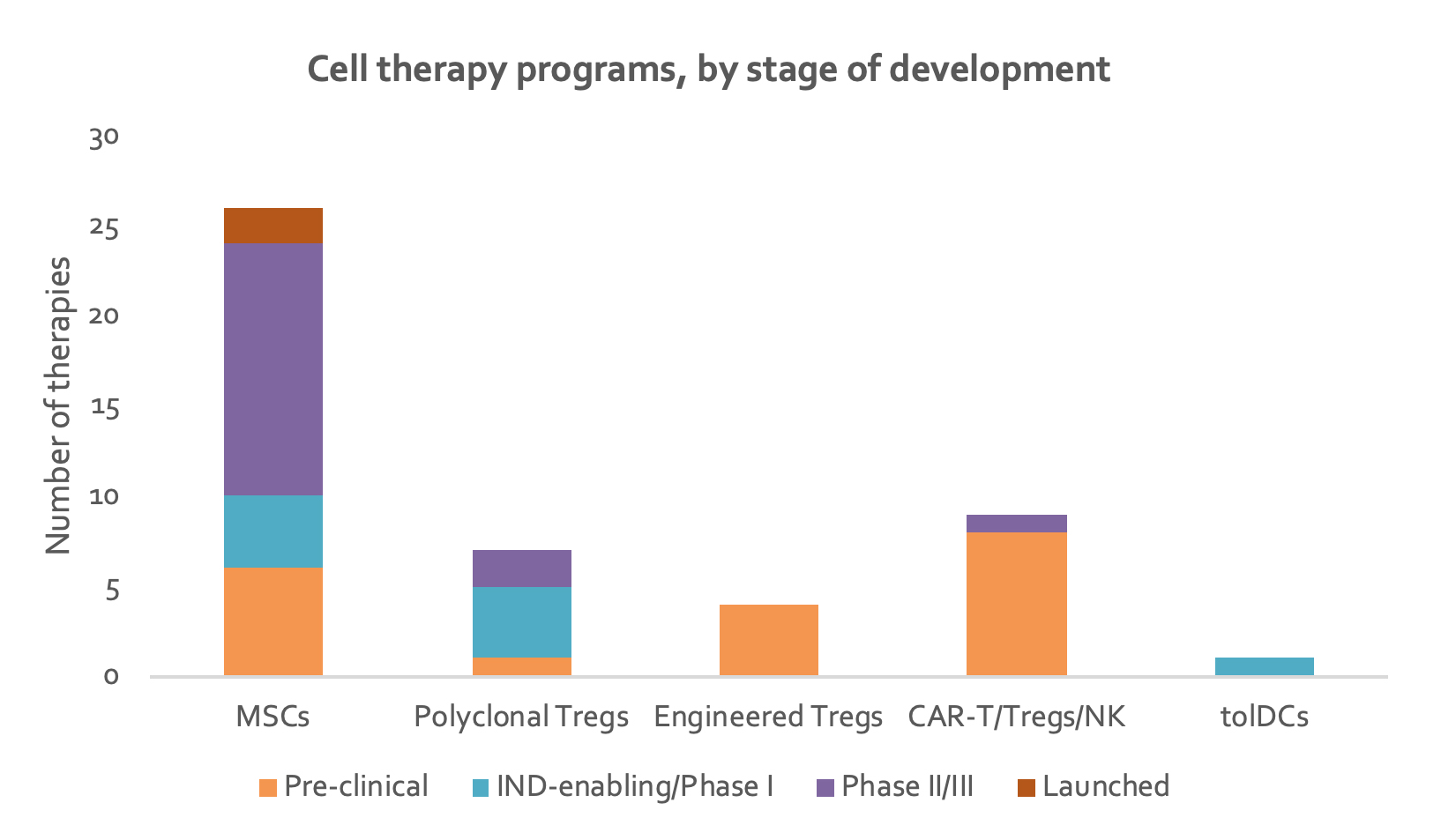 cell-therapy-programs-by-dev-stage