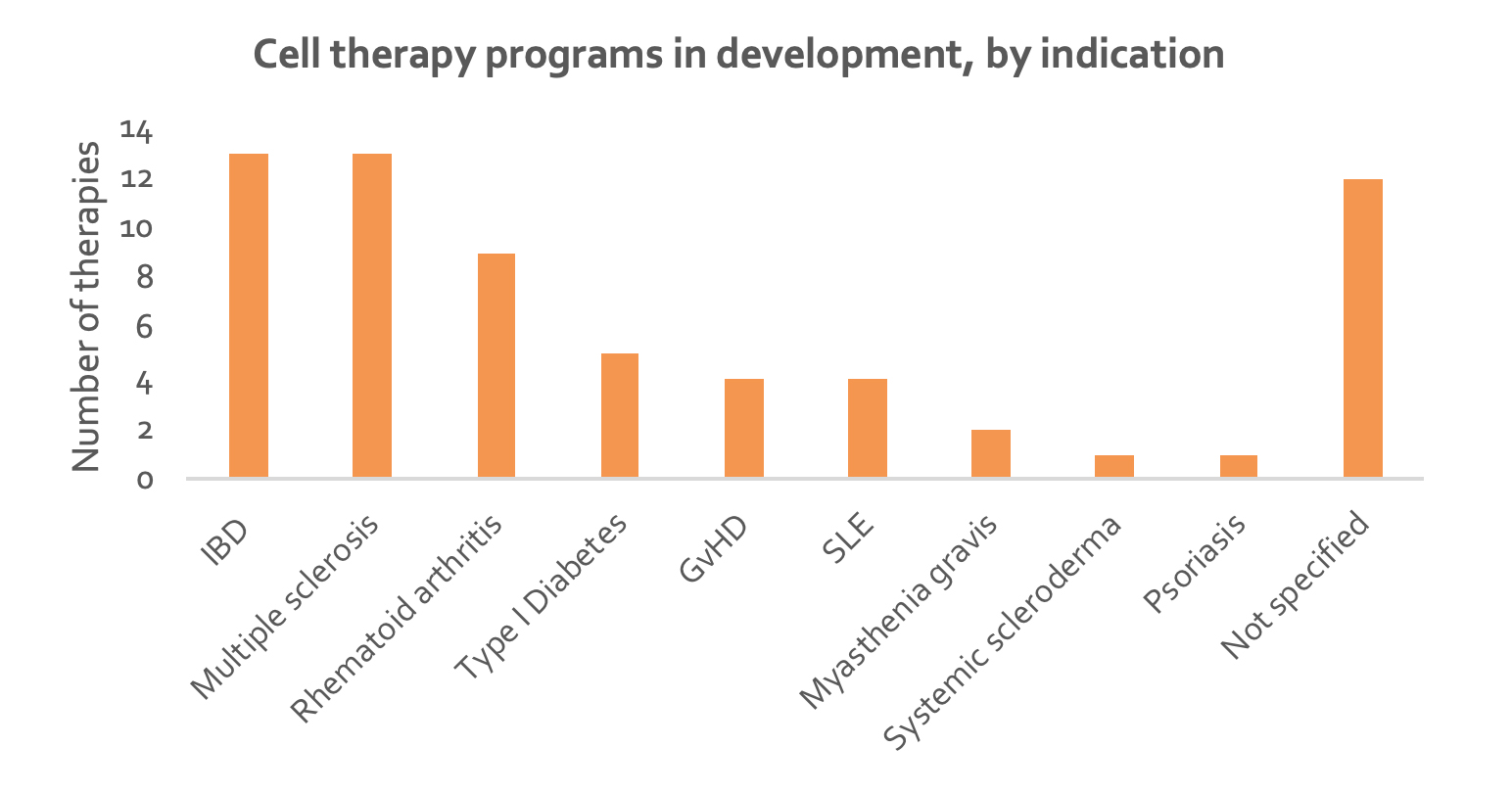 cell-therapy-programs-by-indications