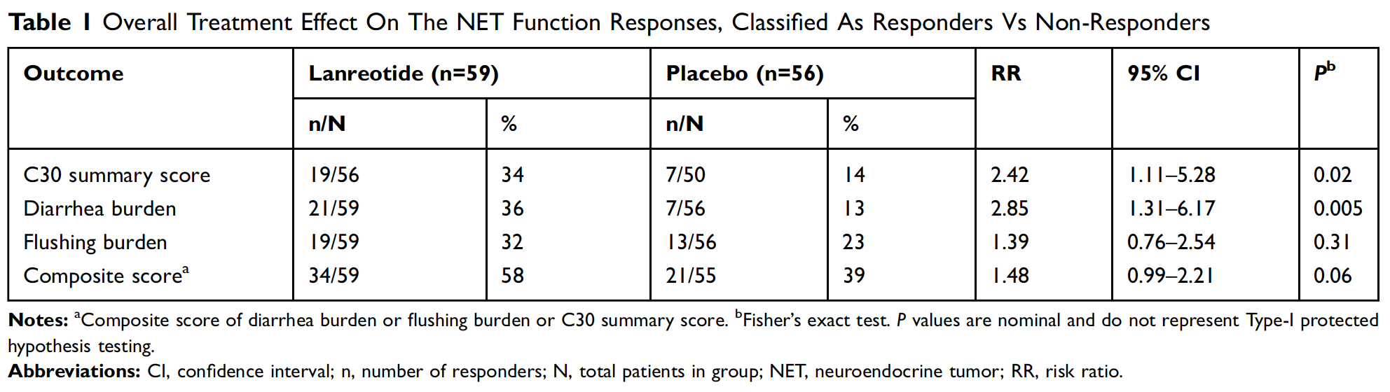 patient-outcomes-table-1