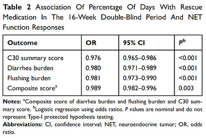 patient-outcomes-table-2-1