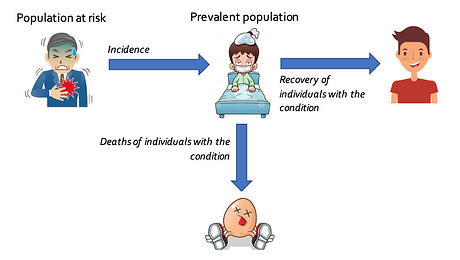 valuation-incidence-prevalence