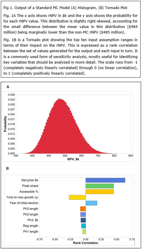 Risk-adjusted NPV is Notoriously Fallible