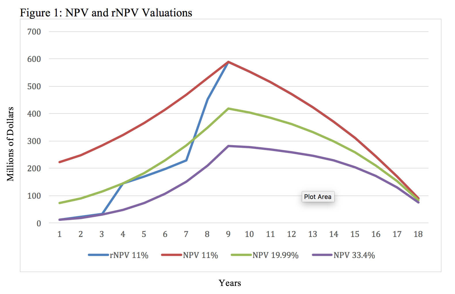 Valuing Pharmaceutical Assets: When to Use NPV vs rNPV